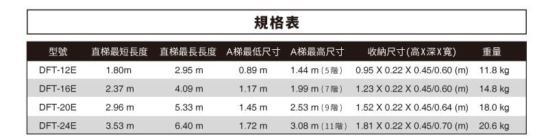 dft-e規格表