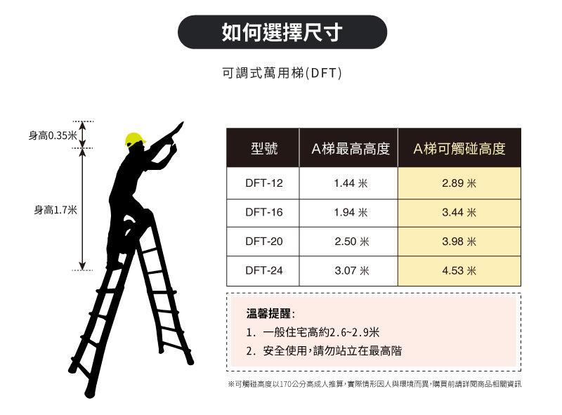 可調式萬用梯的A梯觸碰高度表。一般住宅高約2.6米~2.9米。安全使用,請勿站立在最高階