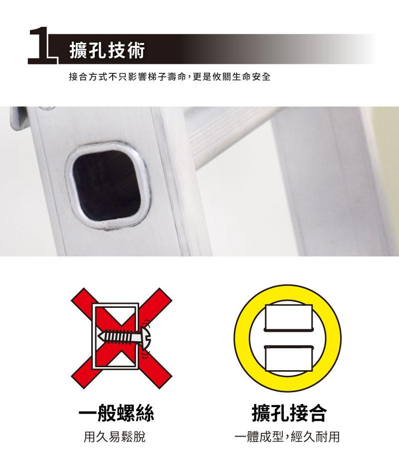 梯老闆擴孔技術說明,一般螺絲與擴孔接合的比較。一般螺絲鉚釘用久易生鏽;擴孔接合,一體成形,經久耐用。