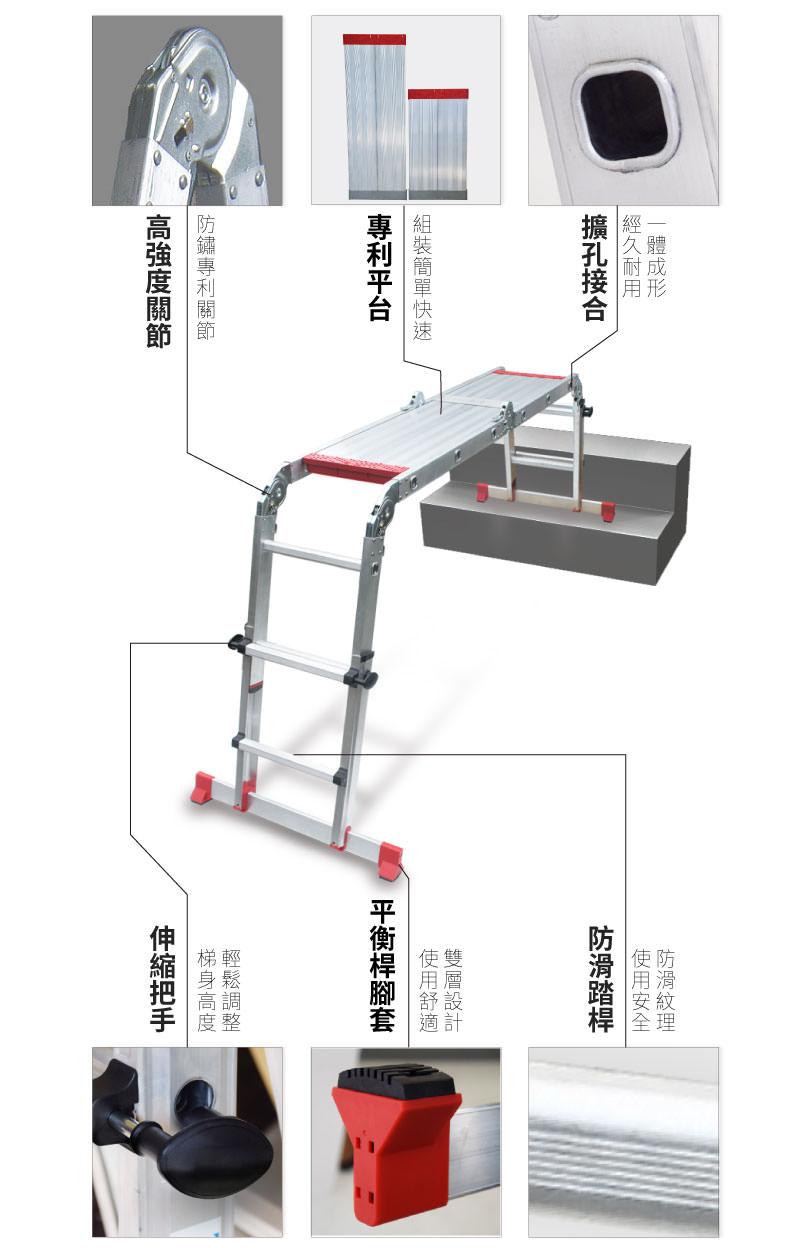 多功能可調式平台梯(DFM-10)-商品細節。可調式平台梯是2017年台灣品獎得獎商品,商品有許多設計巧思與 工藝技術,例如伸縮把手,可將梯子調整合適高度,更能應付樓梯高低差。鋁合金踏板,為專利快拆快裝設計,150kg荷重等級。關節自主研發高強度關節