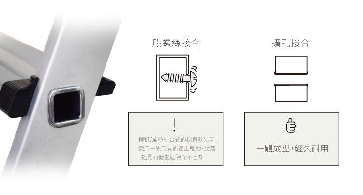 擴孔接合技術-非一般鉚釘或螺絲式梯身,一體成形更耐用