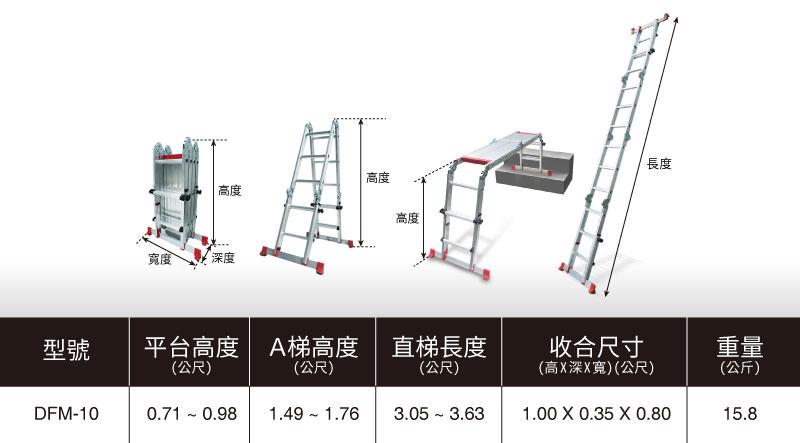 多功能可調式平台梯為2017台灣精品獲獎商品。平台高度:3.05~3.36m,A梯高度:1.49~1.76m,直梯長度:3.05~3.63m,重量:15.8kg