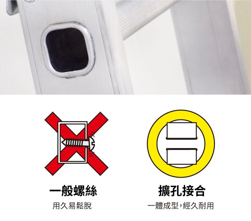 擴孔接合技術,梯老闆擴孔接合技術,使梯子扶桿與踏桿一體成形接合在一起。不同於市售鉚釘或螺絲結合。