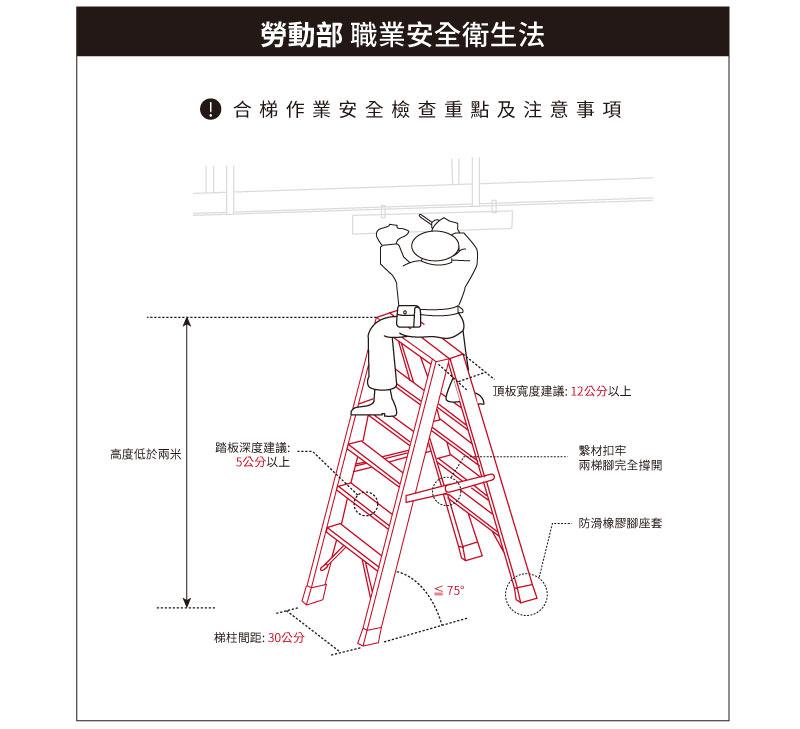 梯老闆-勞動部職業安全衛生法-梯具檢驗項目