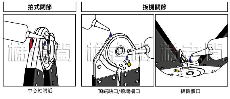 梯老闆關節梯-上油位置示意