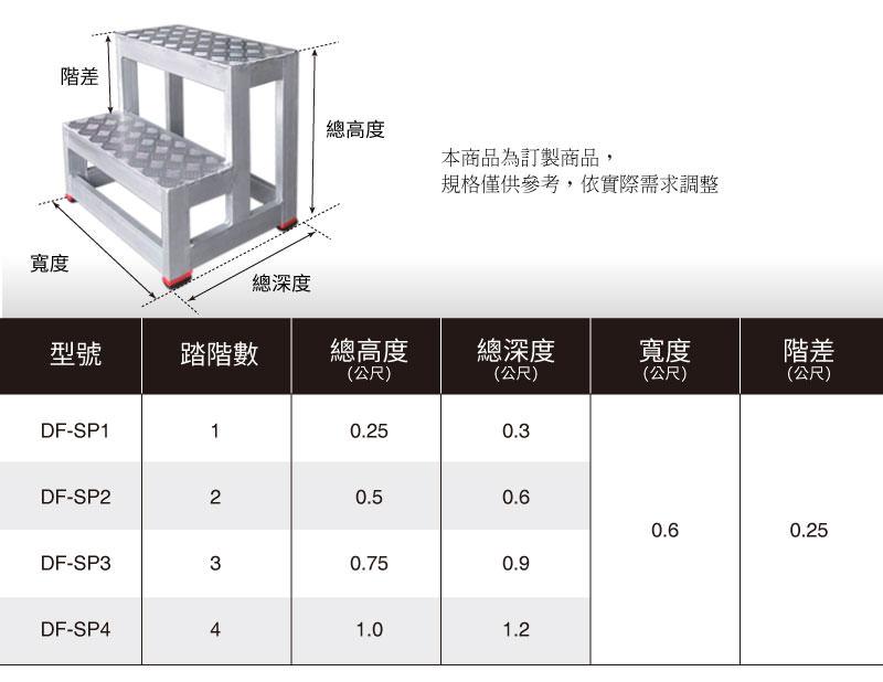 梯老闆-鋁合金踏台-商品規格表